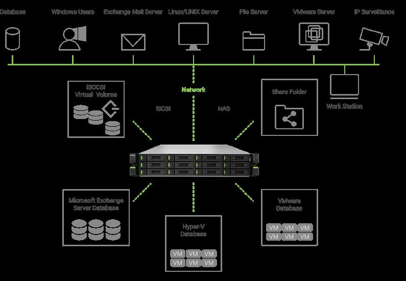 Dysk sieciowy Qsan - zastosowania