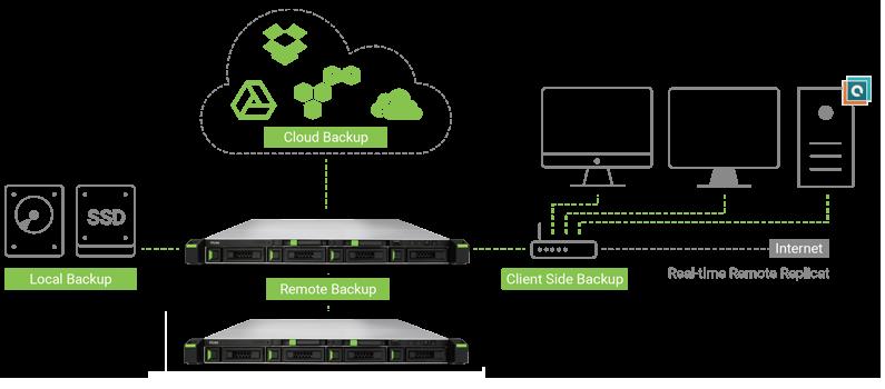 Qsan - replikacji i backup danych