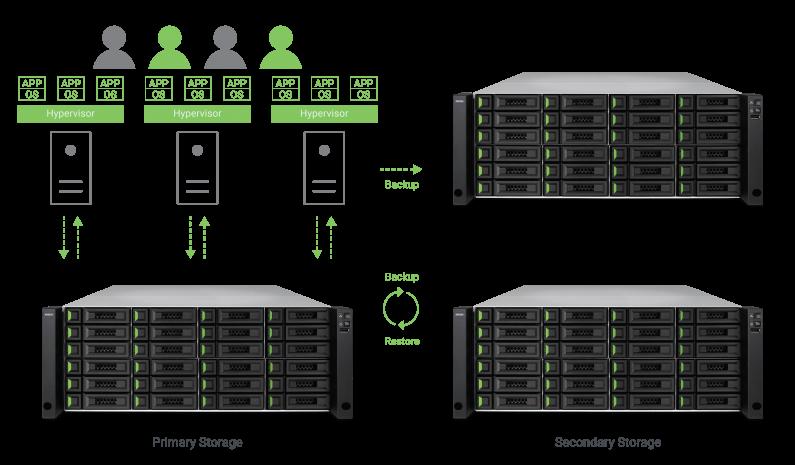 Wirtualizacja danych z Qsan - Hypervisor
