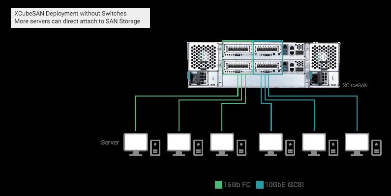 Qsan obsługa serwerów iSCSI i FC